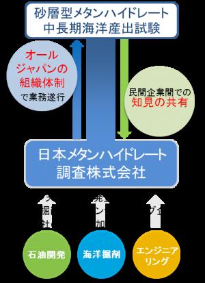 日本メタンハイドレート調査株式会社の目的